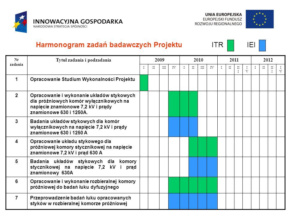 Harmonogram zadań badawczych Projektu ITR IEl