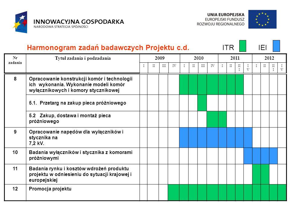 Harmonogram zadań badawczych Projektu c.d. ITR IEl
