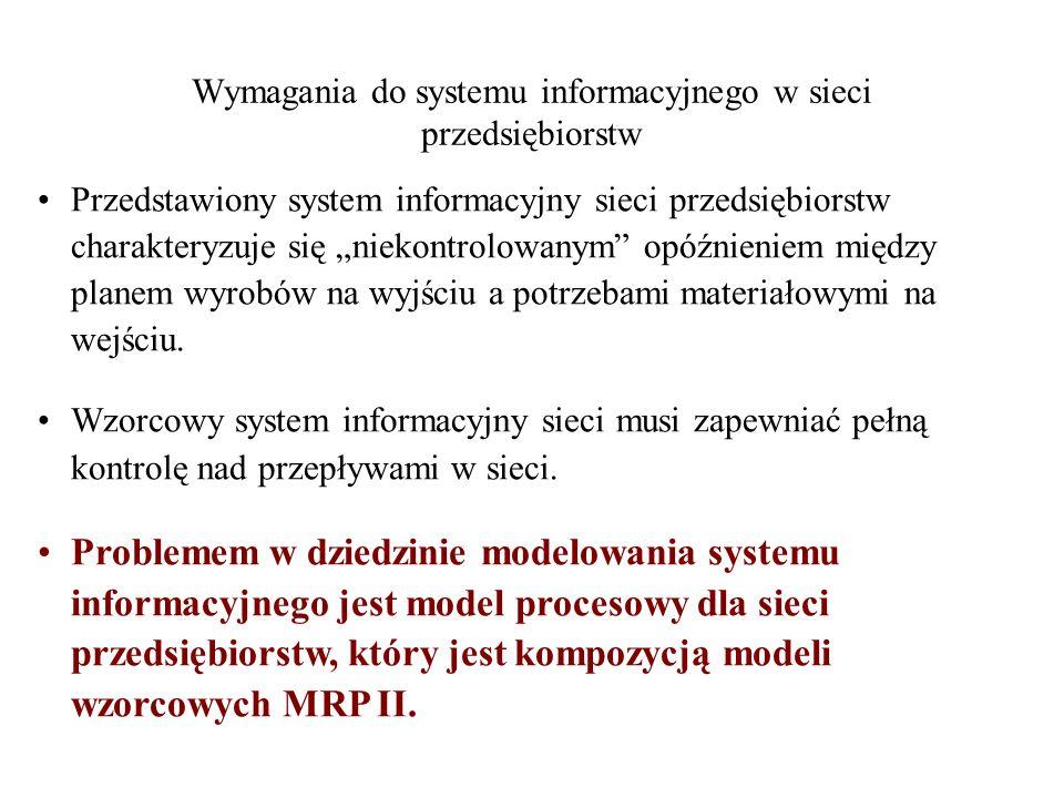 Wymagania do systemu informacyjnego w sieci przedsiębiorstw