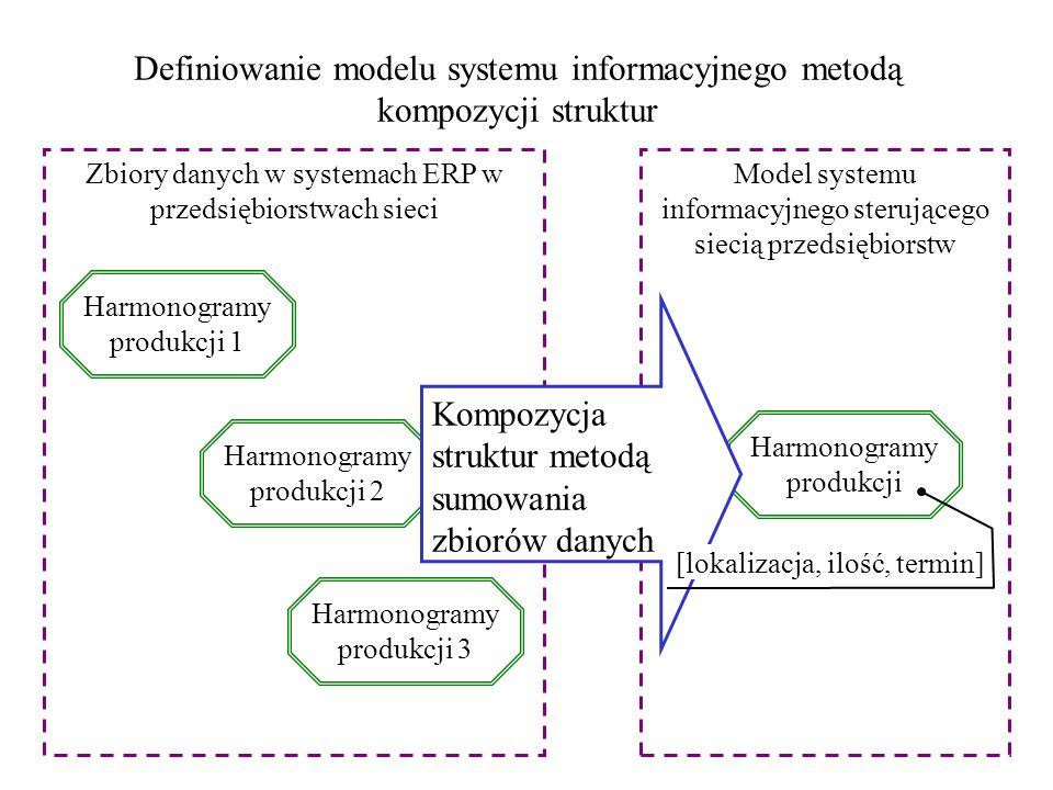 Definiowanie modelu systemu informacyjnego metodą kompozycji struktur