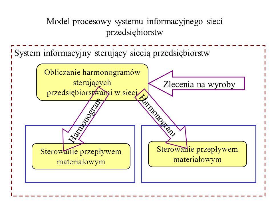 Model procesowy systemu informacyjnego sieci przedsiębiorstw