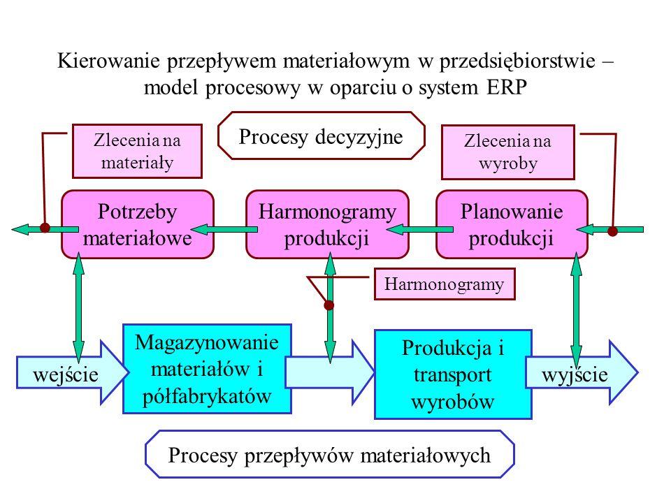 Harmonogramy produkcji Planowanie produkcji