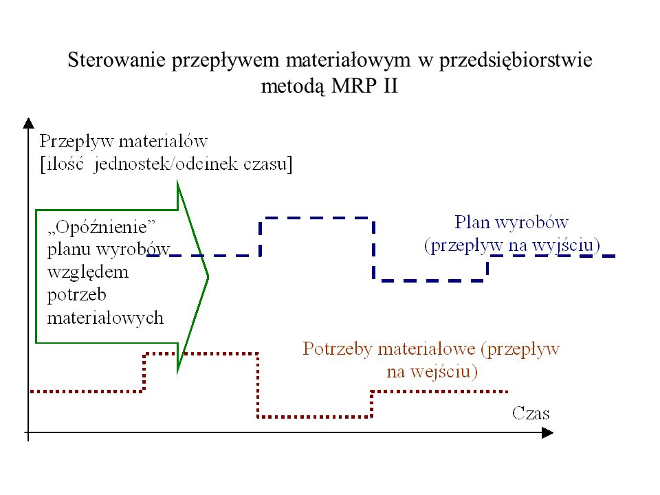 Sterowanie przepływem materiałowym w przedsiębiorstwie metodą MRP II
