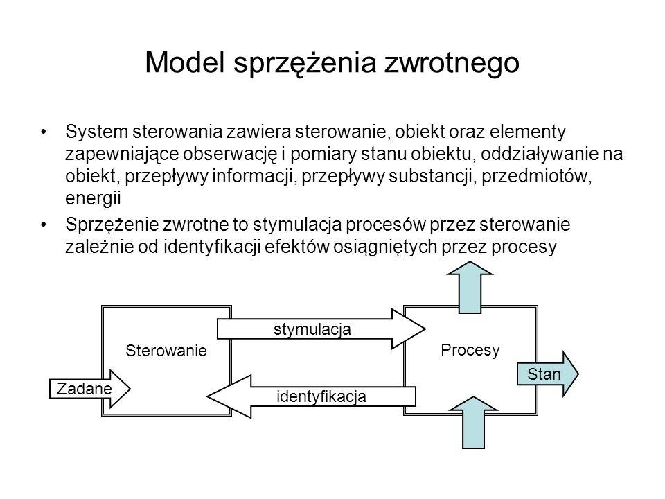 Model sprzężenia zwrotnego