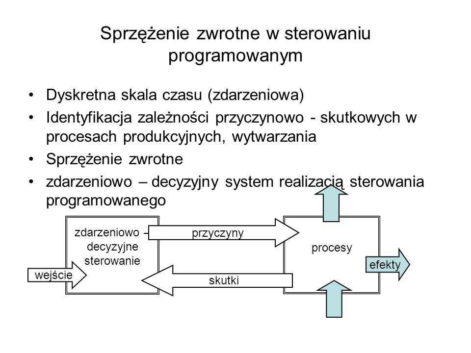 Sprzężenie zwrotne w sterowaniu programowanym