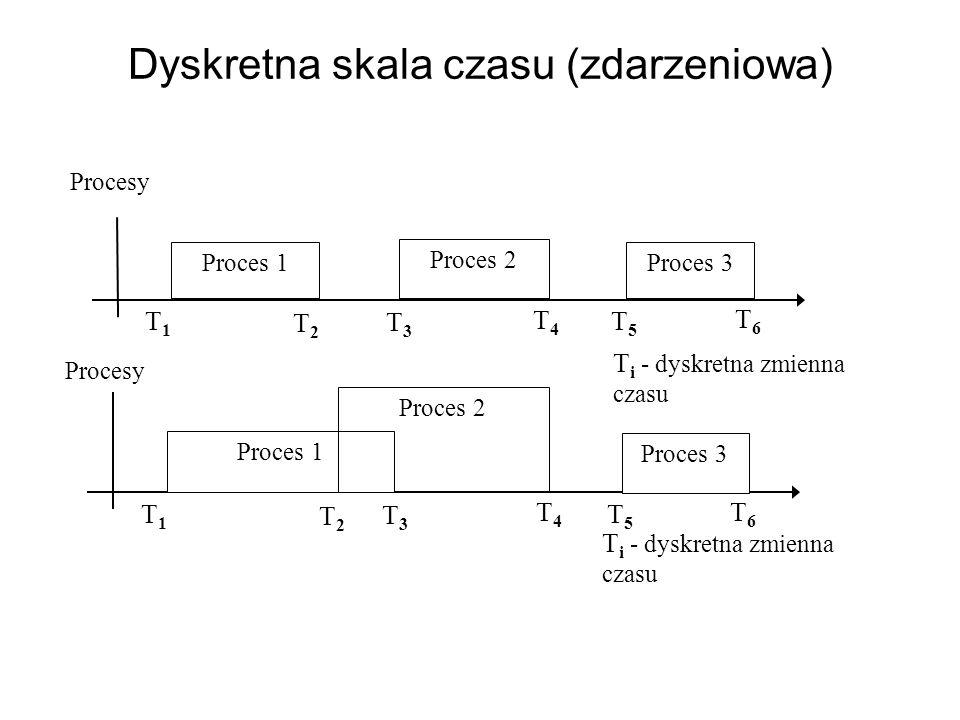 Dyskretna skala czasu (zdarzeniowa)