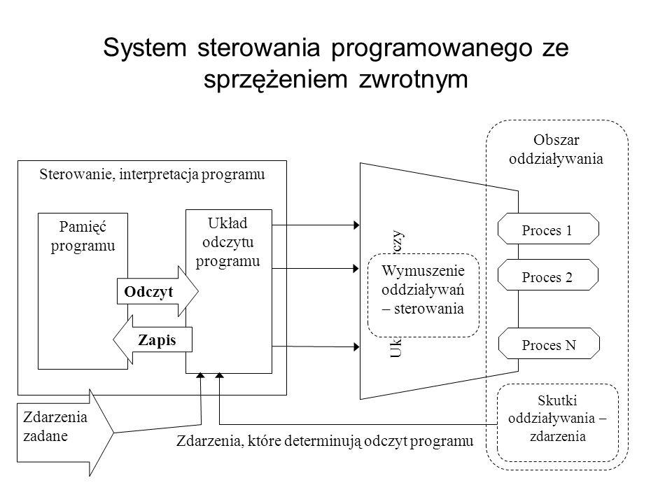 System sterowania programowanego ze sprzężeniem zwrotnym
