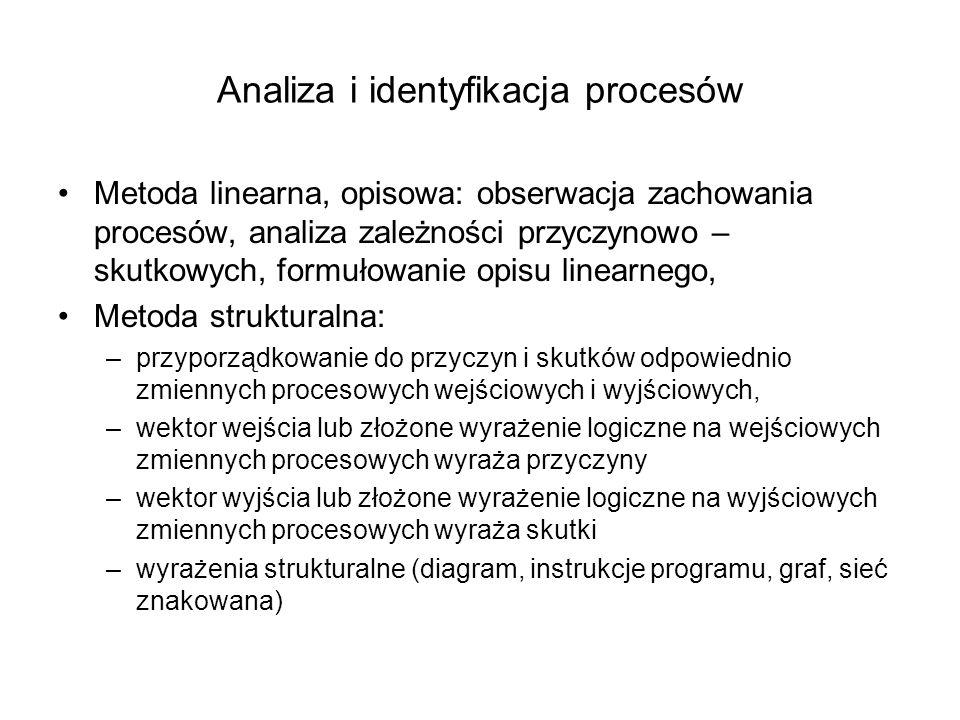 Analiza i identyfikacja procesów