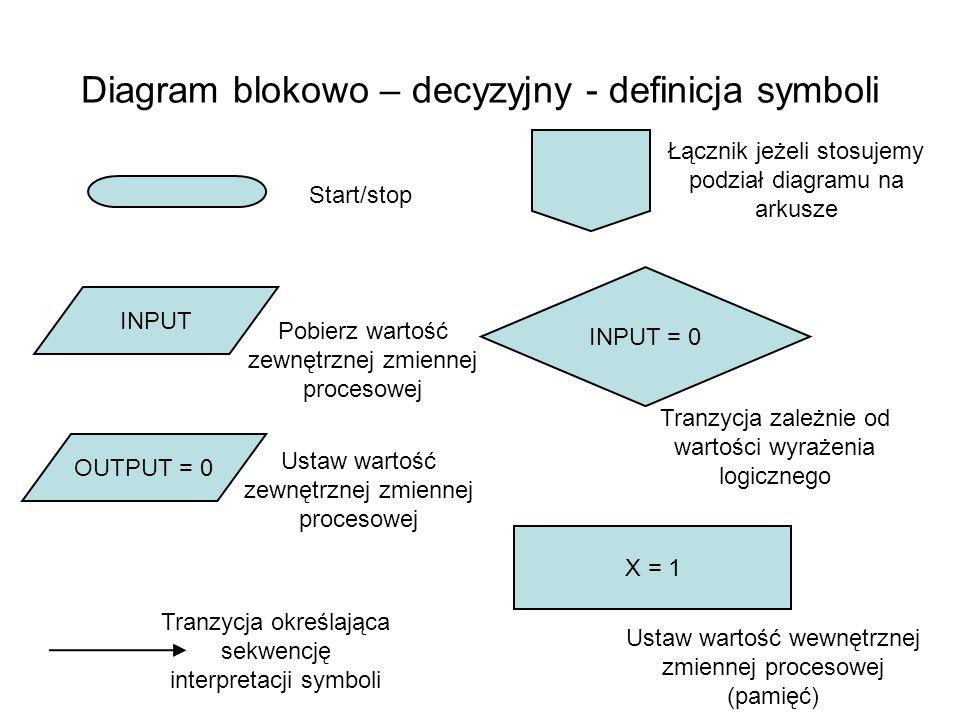 Diagram blokowo – decyzyjny - definicja symboli