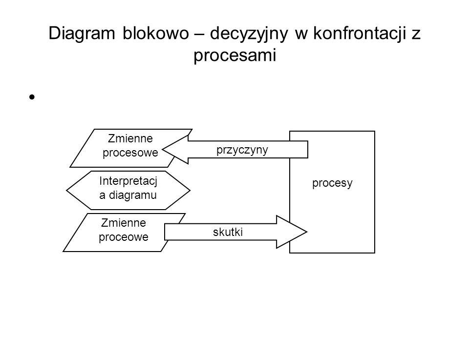 Diagram blokowo – decyzyjny w konfrontacji z procesami
