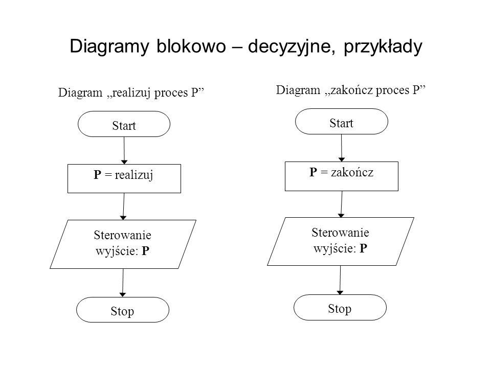 Diagramy blokowo – decyzyjne, przykłady