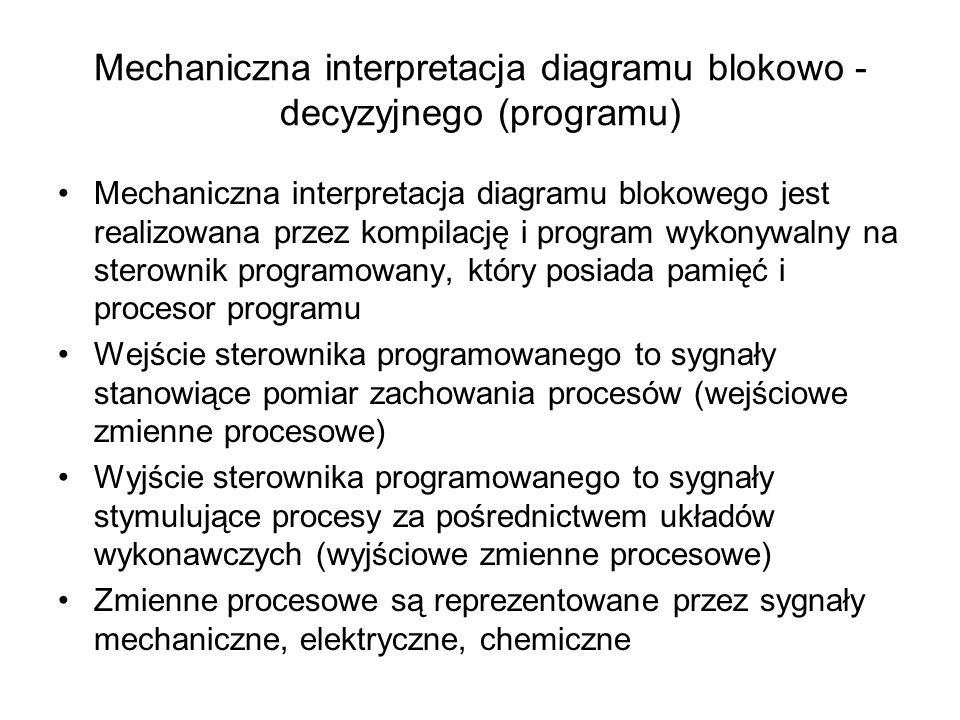 Mechaniczna interpretacja diagramu blokowo - decyzyjnego (programu)