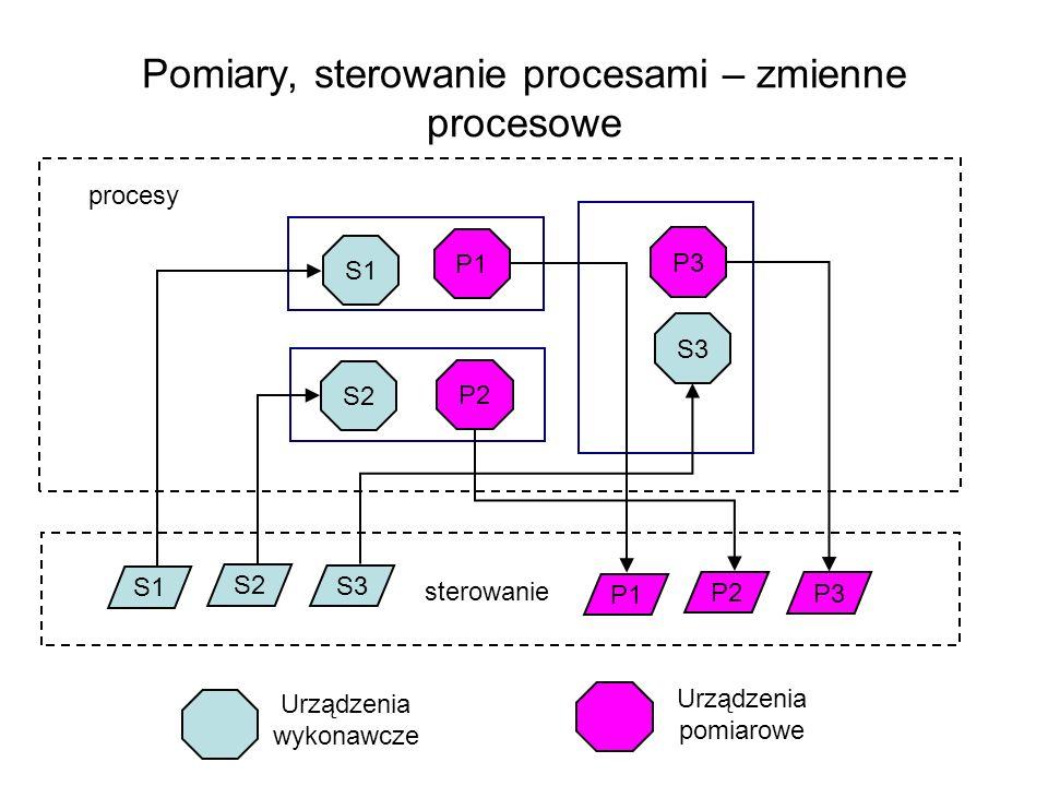 Pomiary, sterowanie procesami – zmienne procesowe