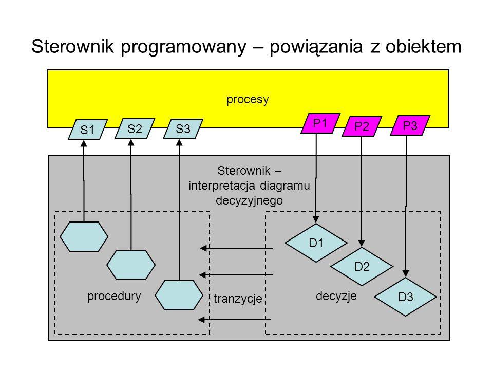 Sterownik programowany – powiązania z obiektem