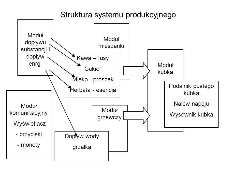 Struktura systemu produkcyjnego