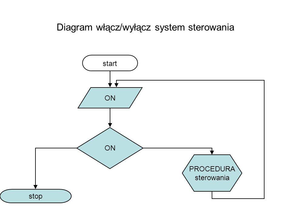 Diagram włącz/wyłącz system sterowania