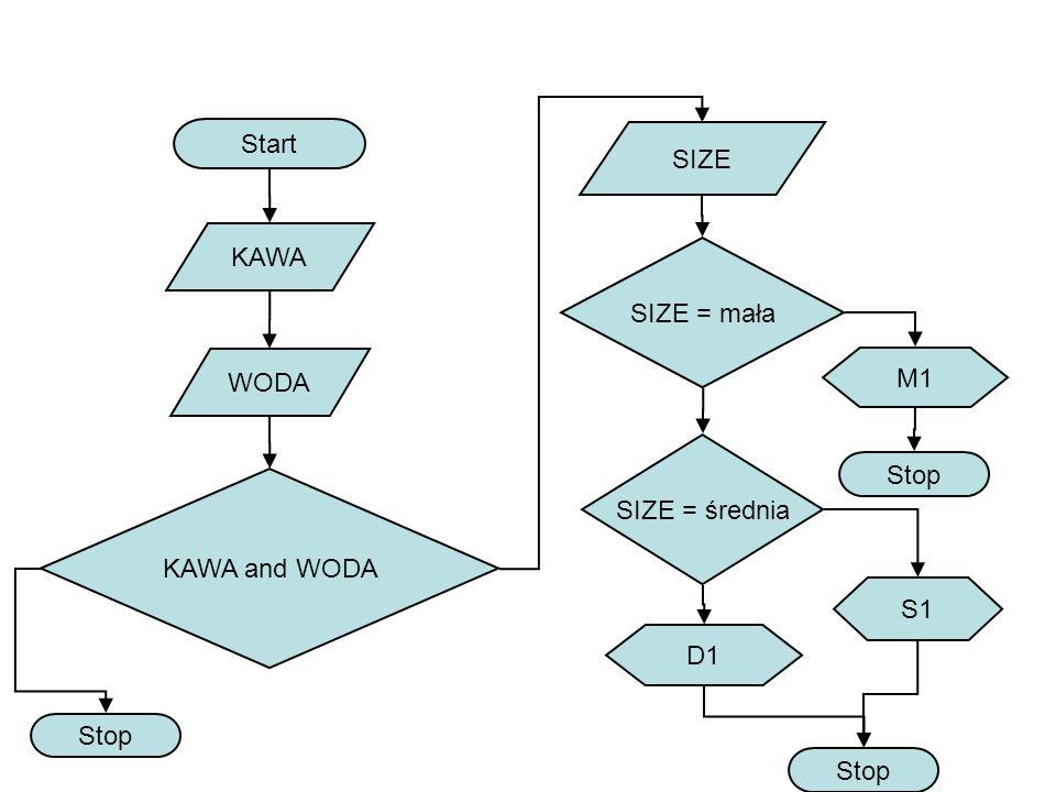 Start SIZE KAWA SIZE = mała WODA M1 SIZE = średnia Stop KAWA and WODA S1 D1 Stop Stop