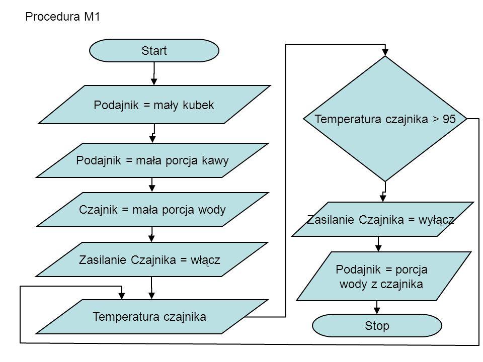 Temperatura czajnika > 95 Podajnik = mały kubek