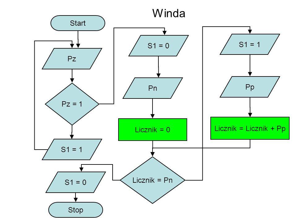 Winda Start S1 = 1 S1 = 0 Pz Pp Pn Pz = 1 Licznik = Licznik + Pp