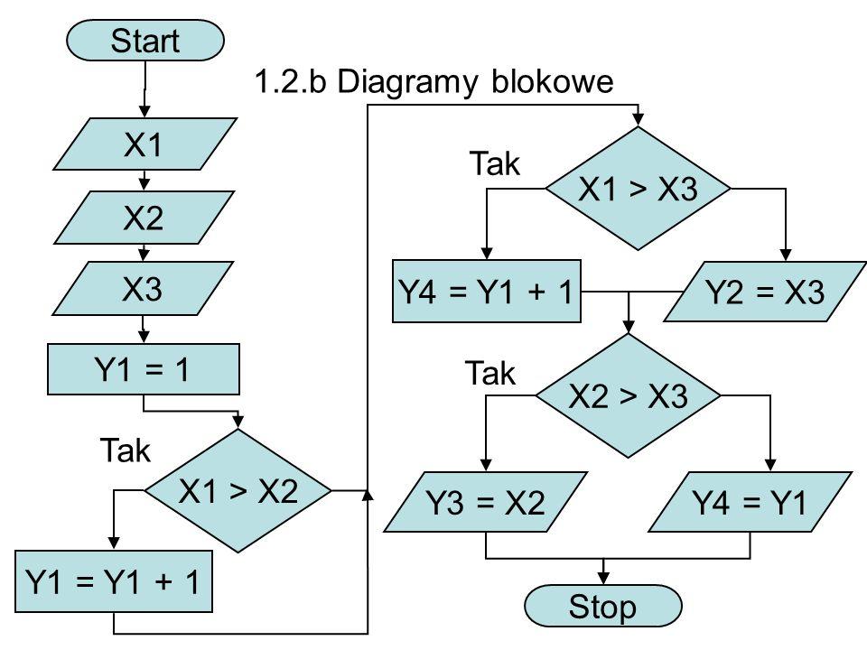 Start 1.2.b Diagramy blokowe. X1. X1 > X3. Tak. X2. X3. Y4 = Y1 + 1. Y2 = X3. X2 > X3. Y1 = 1.