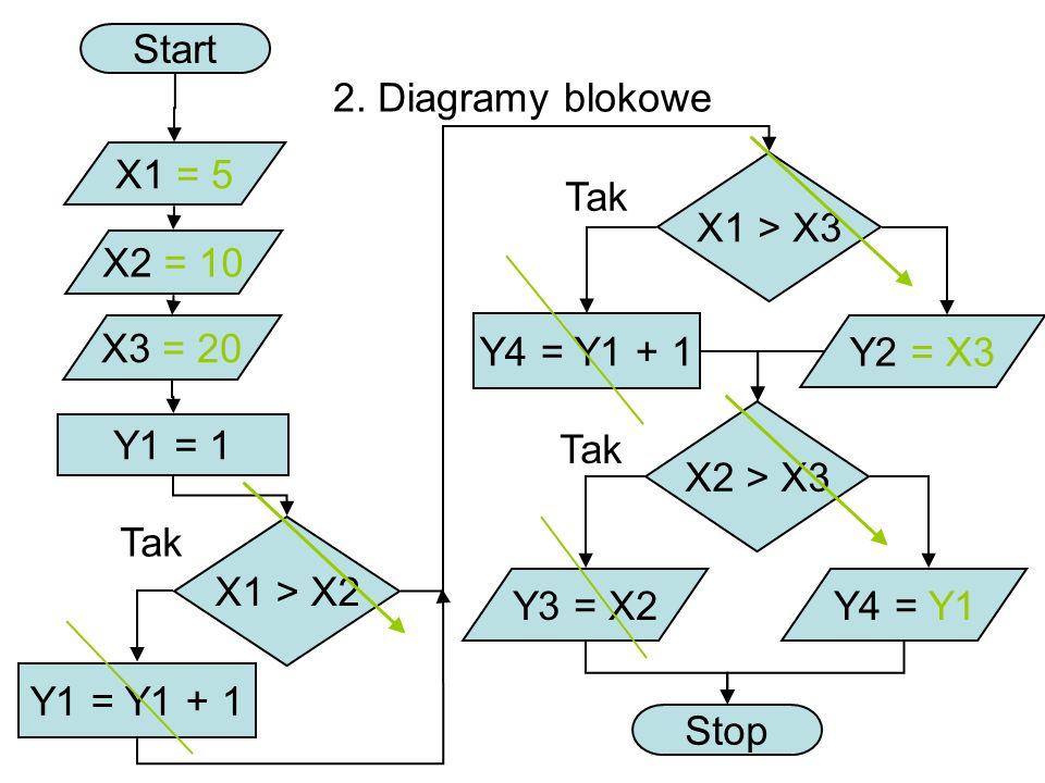 Start 2. Diagramy blokowe. X1 = 5. X1 > X3. Tak. X2 = 10. X3 = 20. Y4 = Y1 + 1. Y2 = X3. X2 > X3.