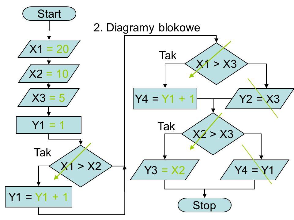 Start 2. Diagramy blokowe. X1 = 20. X1 > X3. Tak. X2 = 10. X3 = 5. Y4 = Y1 + 1. Y2 = X3. X2 > X3.