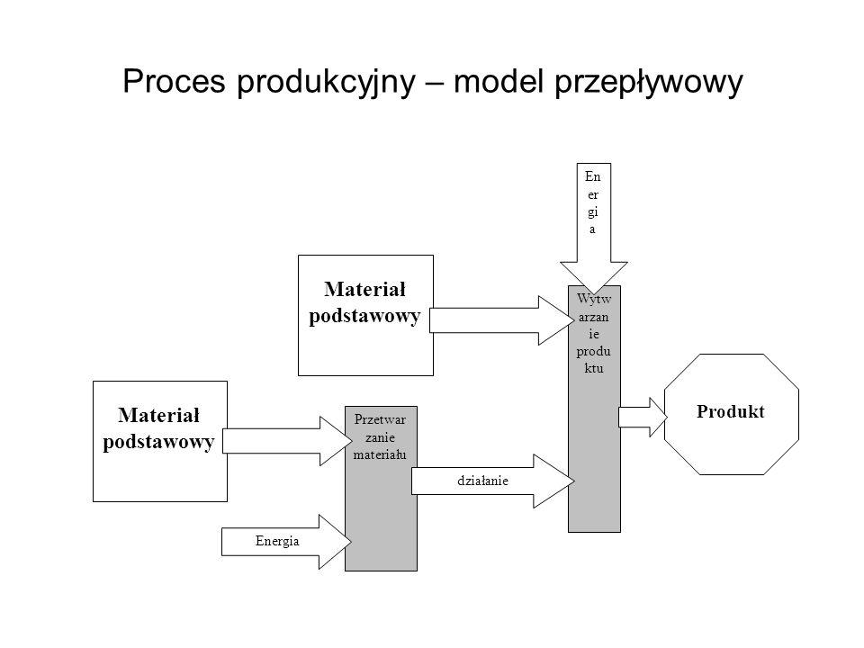 Proces produkcyjny – model przepływowy