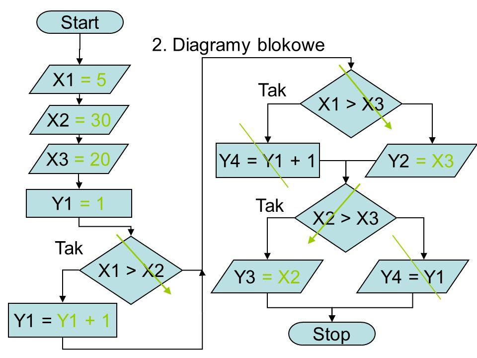 Start 2. Diagramy blokowe. X1 = 5. X1 > X3. Tak. X2 = 30. X3 = 20. Y4 = Y1 + 1. Y2 = X3. X2 > X3.