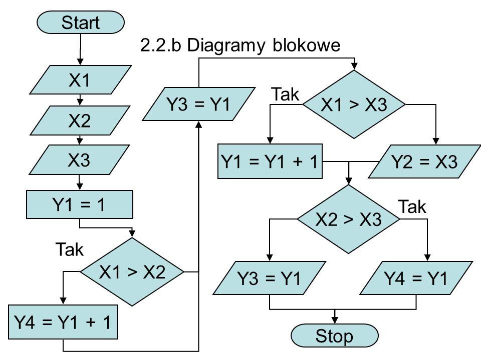 Start 2.2.b Diagramy blokowe. X1. X1 > X3. Tak. Y3 = Y1. X2. X3. Y1 = Y1 + 1. Y2 = X3. X2 > X3.