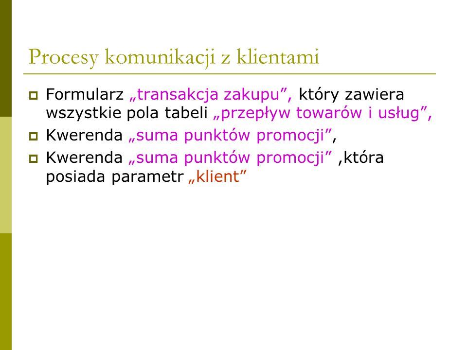 Procesy komunikacji z klientami