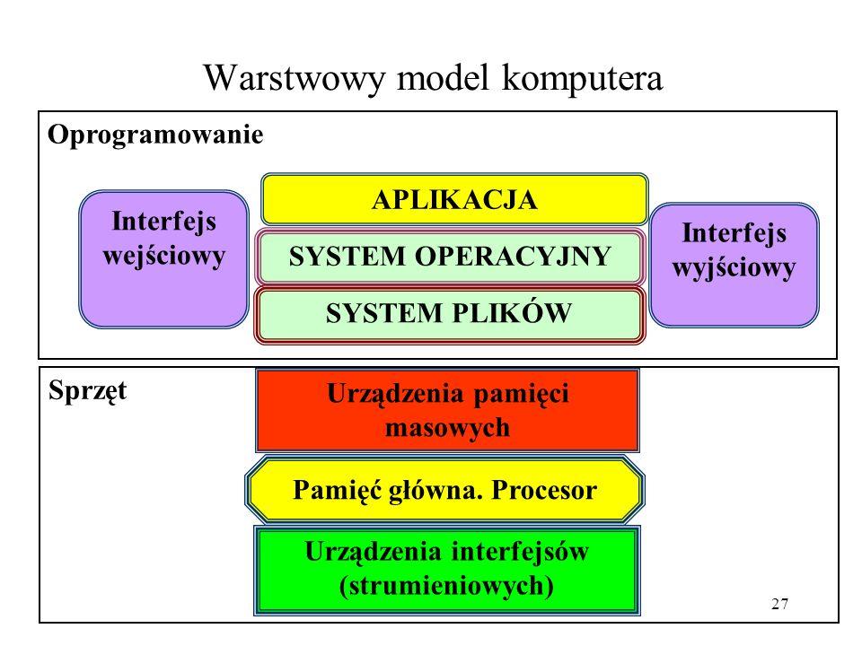 Warstwowy model komputera