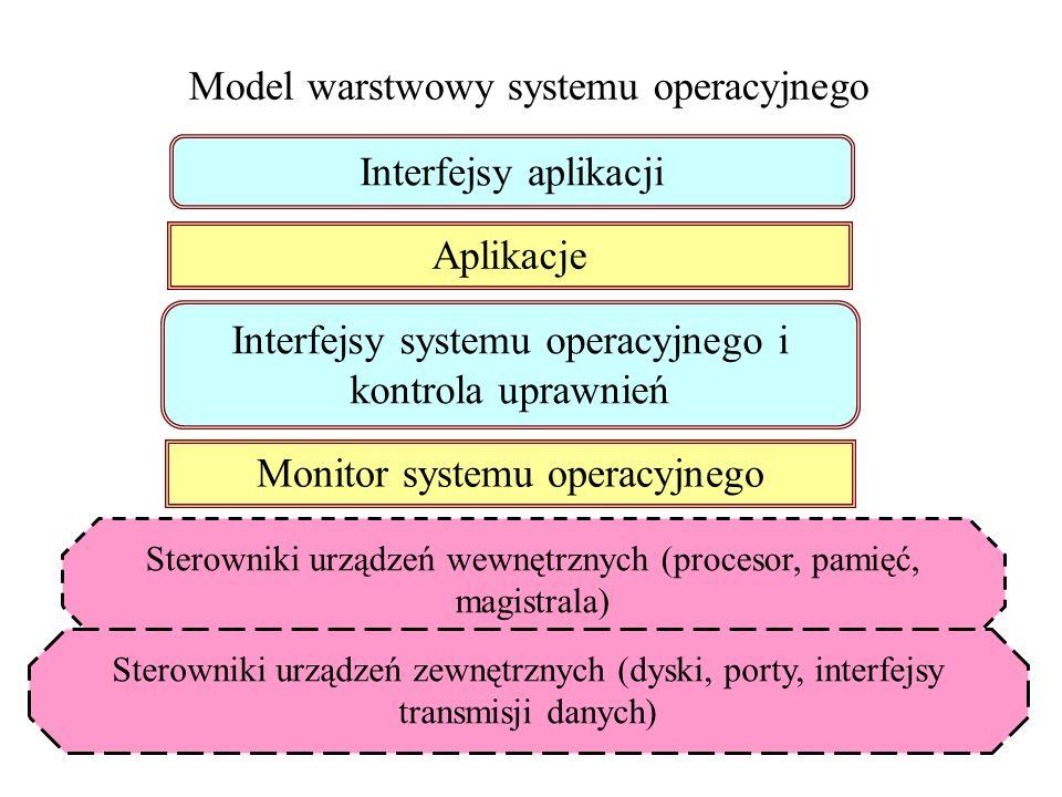 Model warstwowy systemu operacyjnego