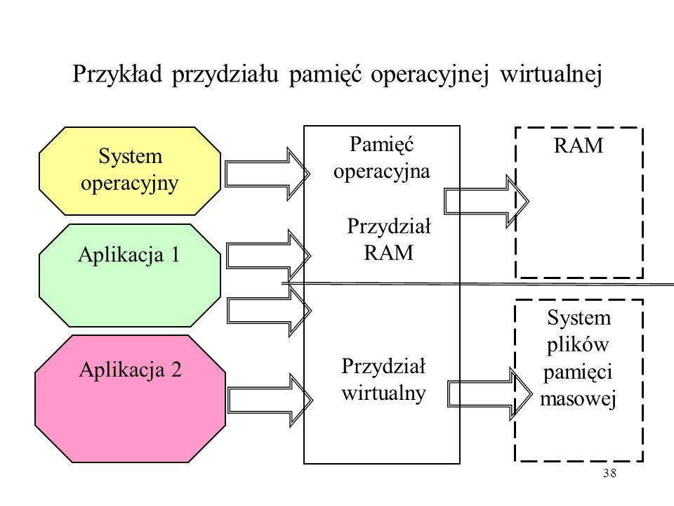 Przykład przydziału pamięć operacyjnej wirtualnej