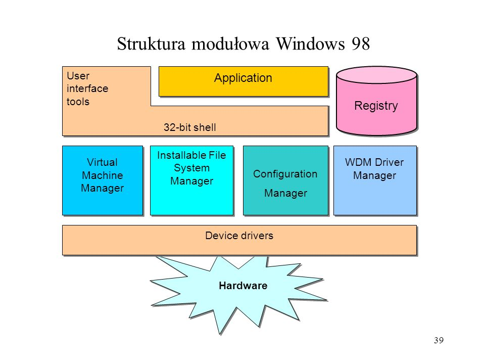 Struktura modułowa Windows 98