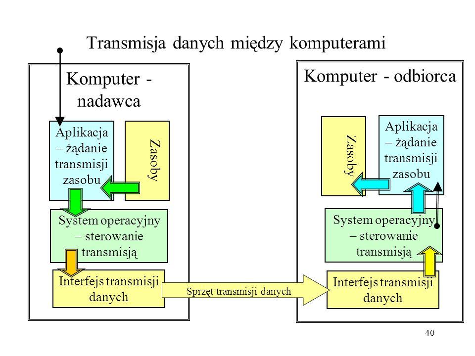 Transmisja danych między komputerami