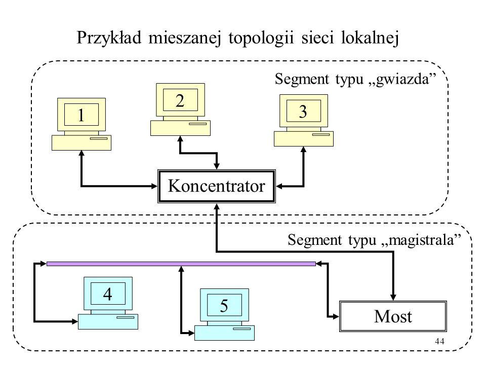 Przykład mieszanej topologii sieci lokalnej