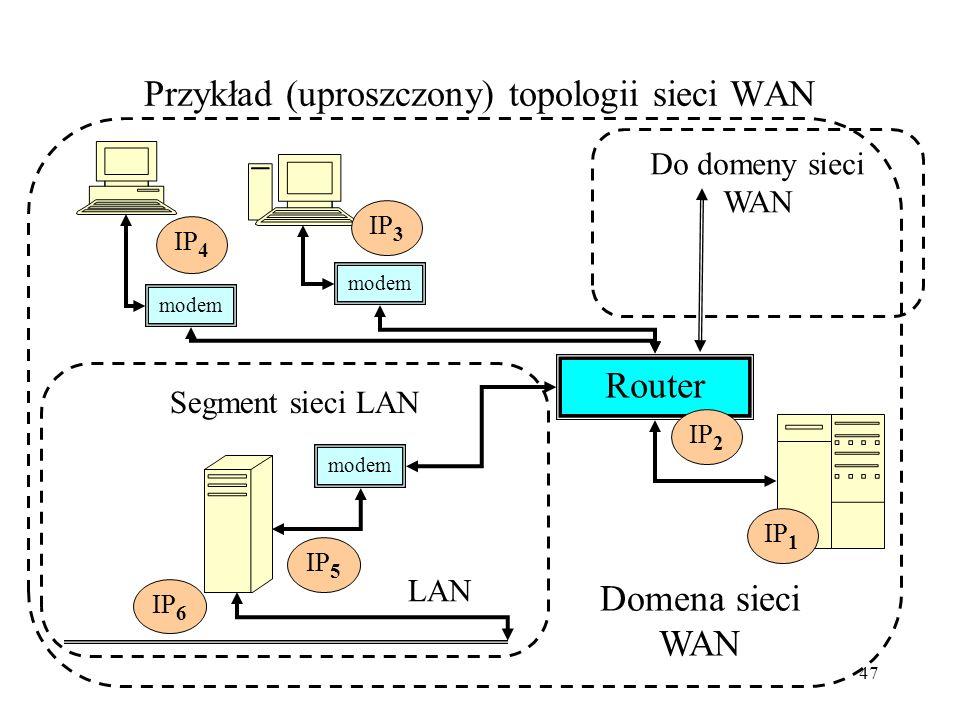 Przykład (uproszczony) topologii sieci WAN