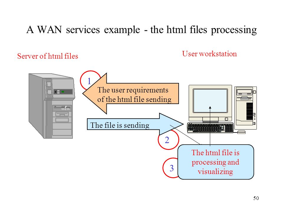A WAN services example - the html files processing