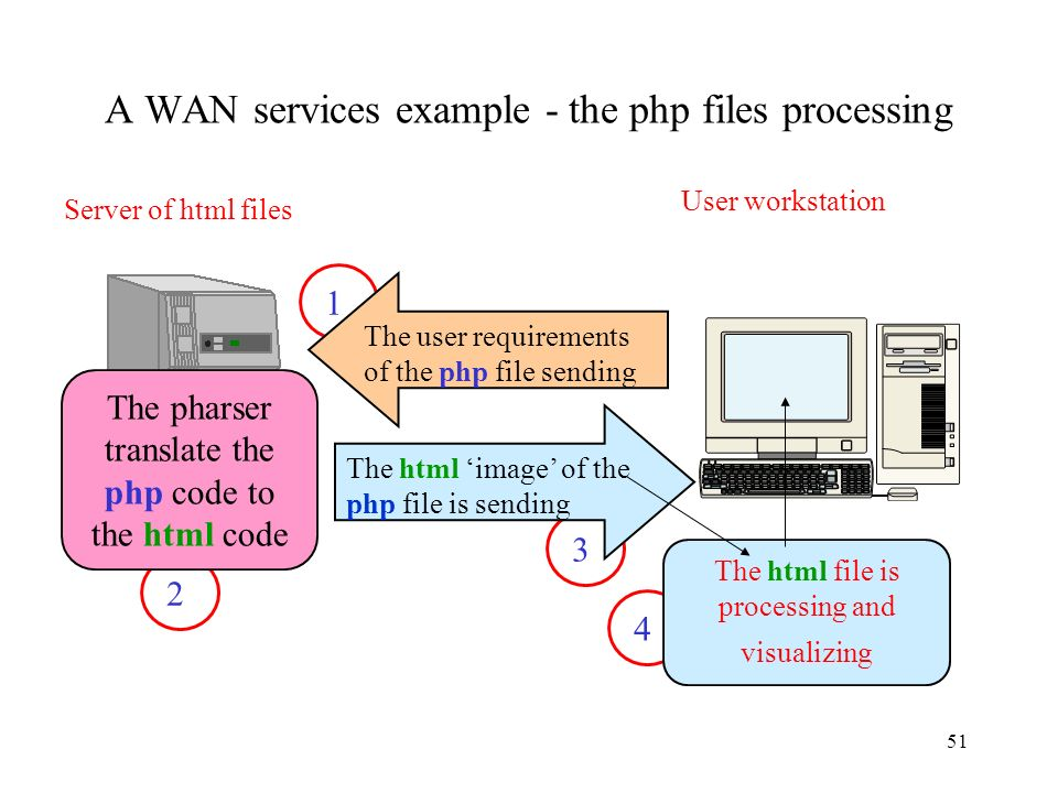 A WAN services example - the php files processing