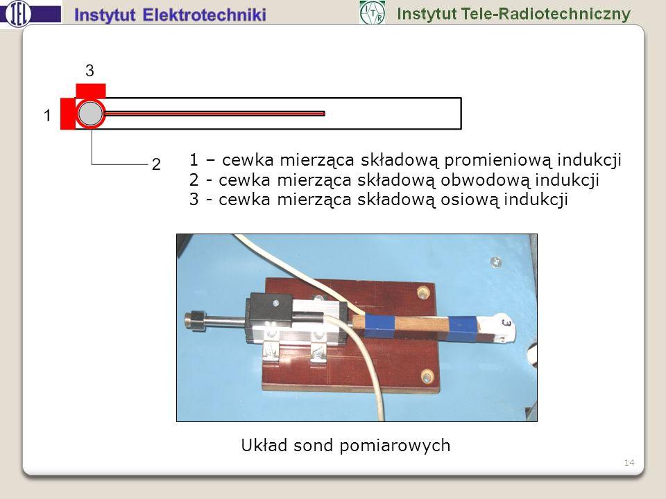 1 – cewka mierząca składową promieniową indukcji
