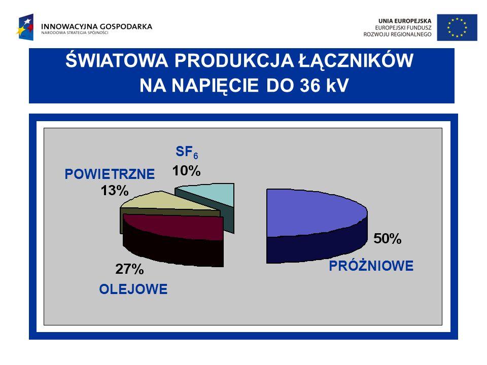 NA NAPIĘCIE DO 36 kV ŚWIATOWA PRODUKCJA ŁĄCZNIKÓW SF6 POWIETRZNE