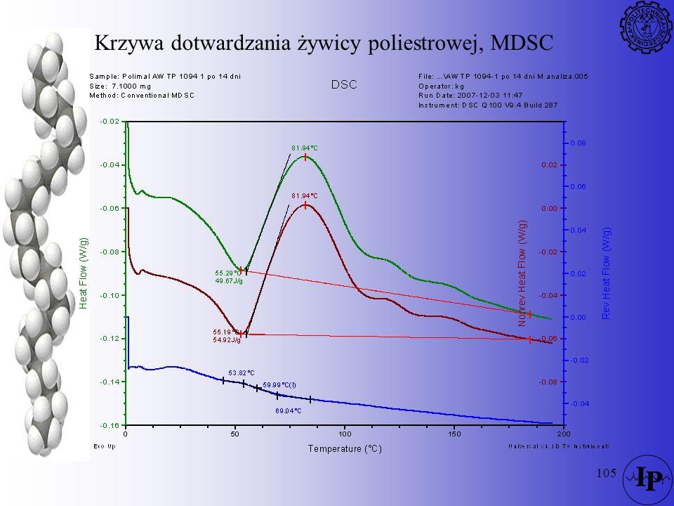 Krzywa dotwardzania żywicy poliestrowej, MDSC