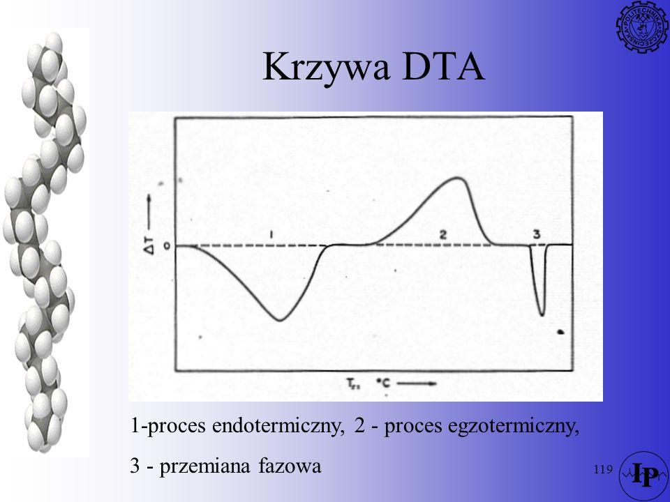 Krzywa DTA 1-proces endotermiczny, 2 - proces egzotermiczny,