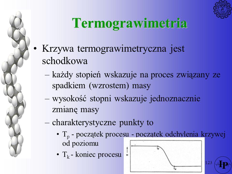 Termograwimetria Krzywa termograwimetryczna jest schodkowa