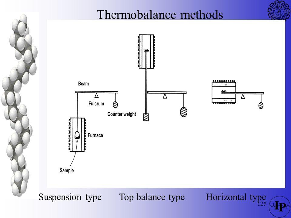 Thermobalance methods