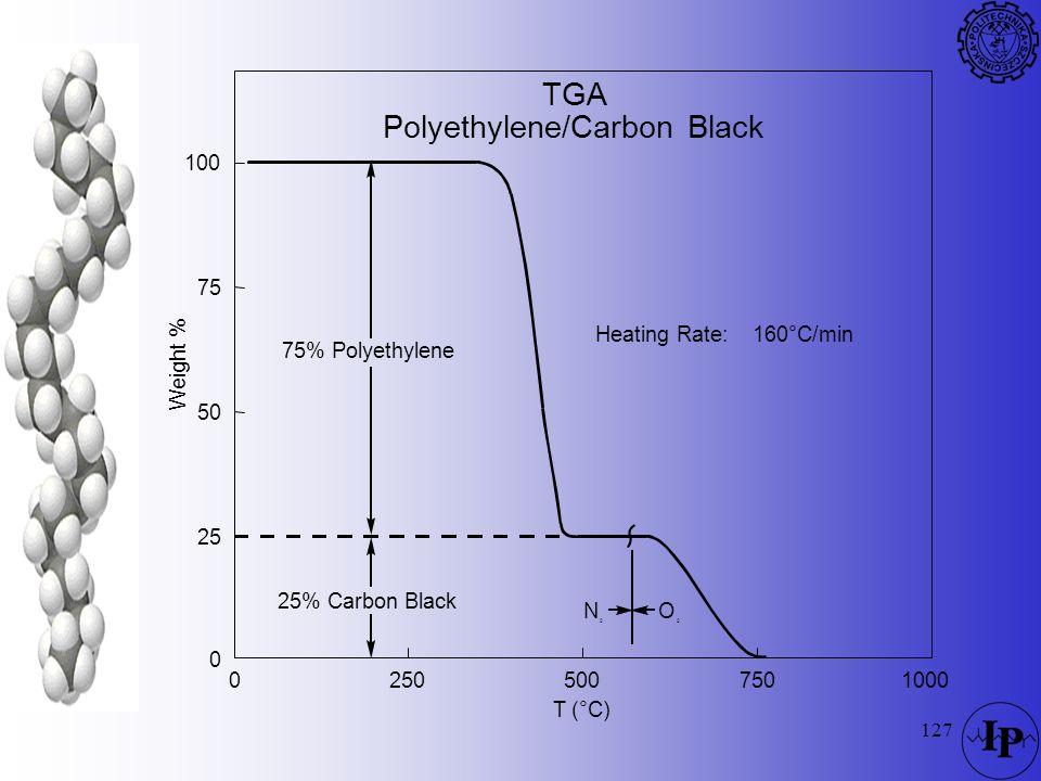 Polyethylene/Carbon Black