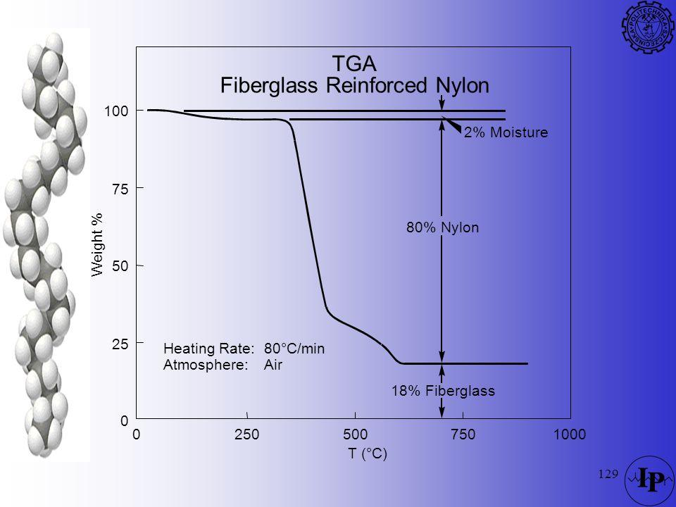 Fiberglass Reinforced Nylon