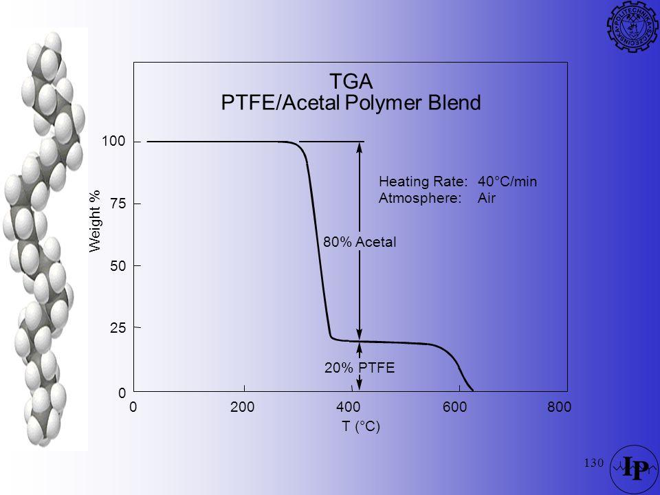 PTFE/Acetal Polymer Blend