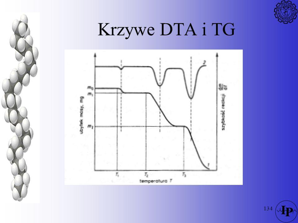 Krzywe DTA i TG
