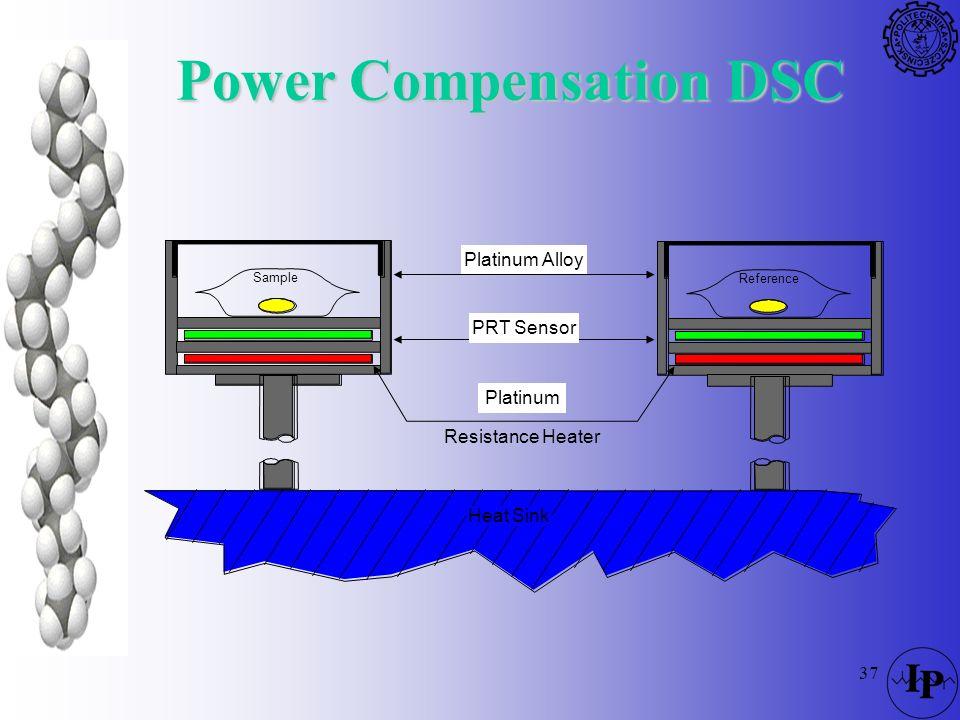 Power Compensation DSC